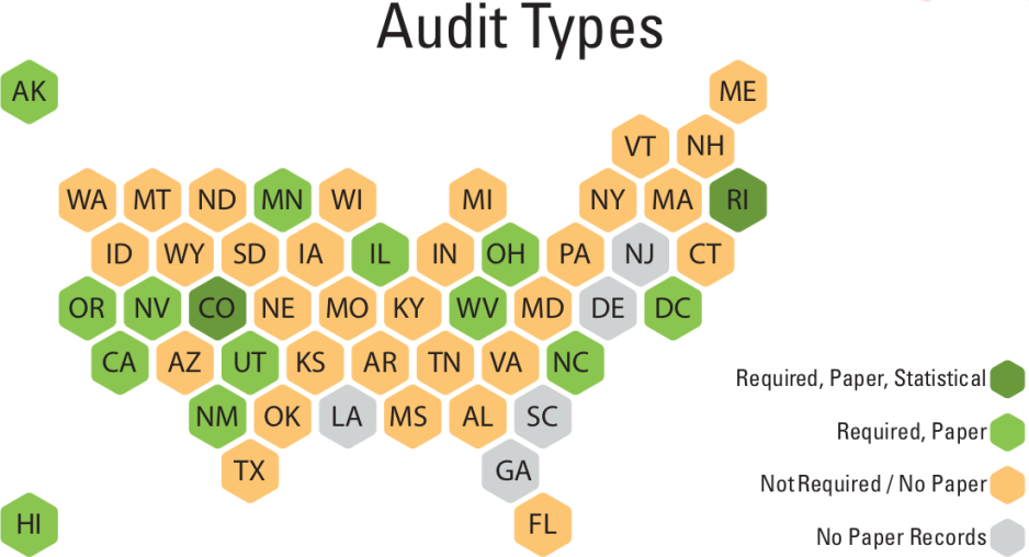 Audit Types