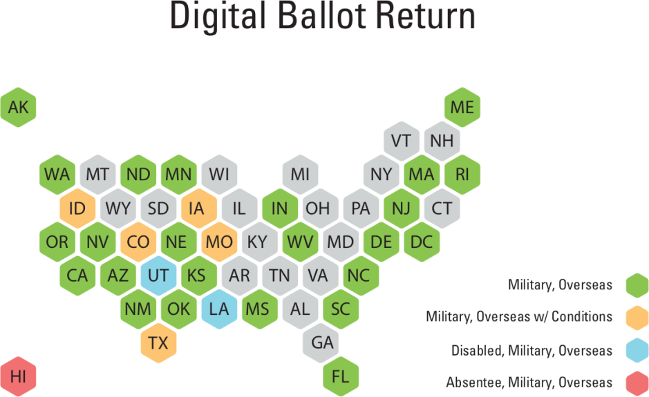 Digital Ballot Return