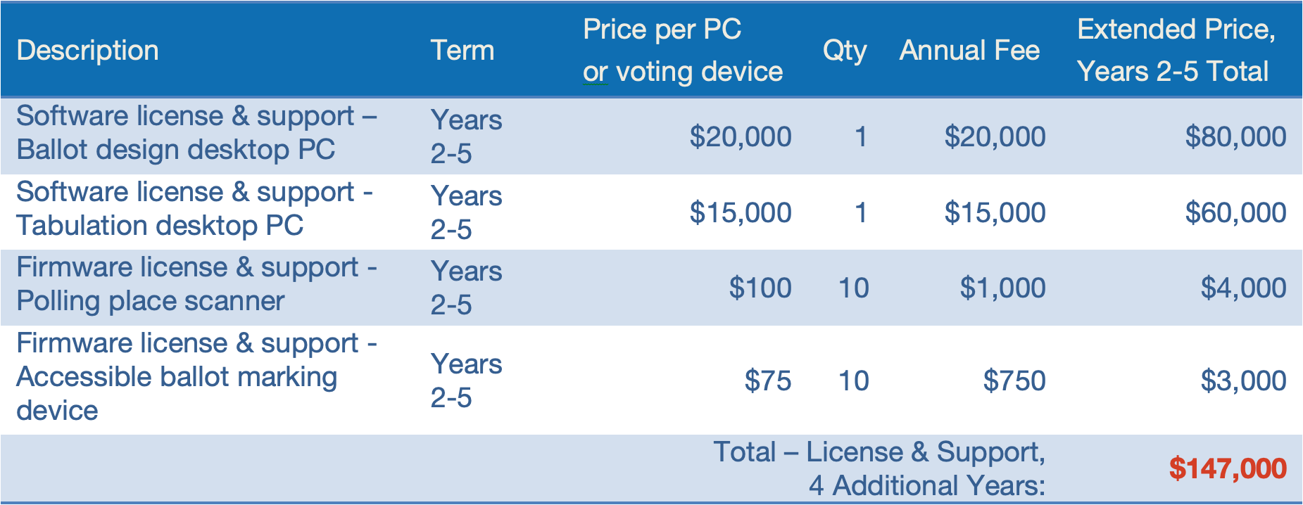 Voting System software licenses and fees for a typical jurisdiction